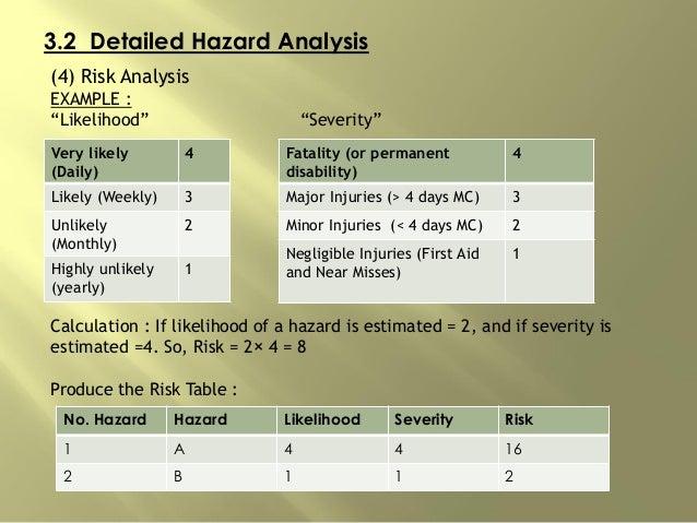 "3.2 Detailed Hazard Analysis (4) Risk Analysis EXAMPLE : ""Likelihood"" ""Severity"" Calculation : If likelihood of a hazard i..."