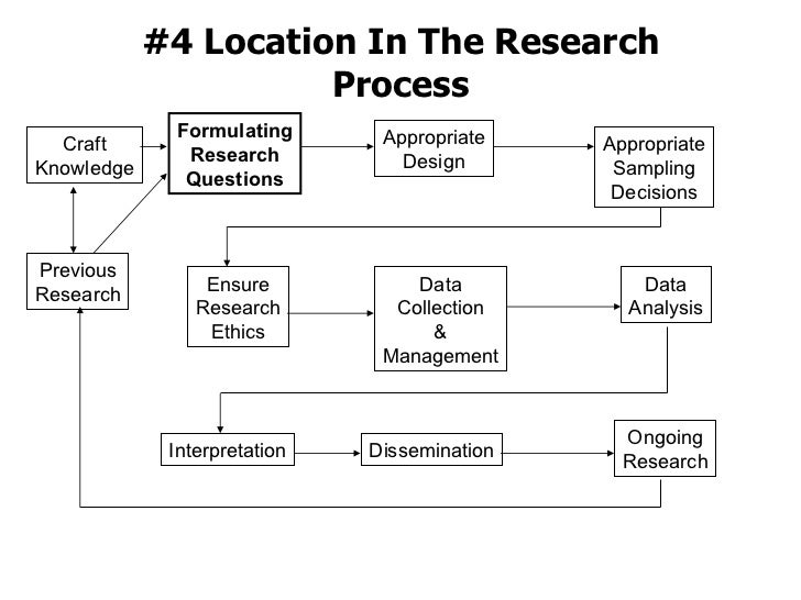 #4 Location In The Research Process Formulating Research Questions Previous Research Craft Knowledge Appropriate Design Ap...
