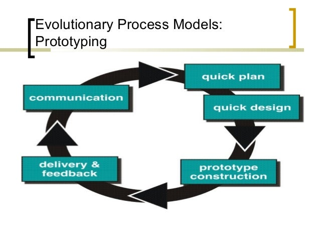 Lecture 4 software process model 2 evolutionary process models prototyping ccuart Gallery