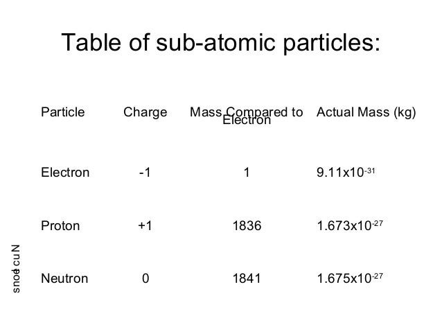 Table of sub-atomic particles:Particle Charge Mass Compared toElectronActual Mass (kg)Electron -1 1 9.11x10-31Proton +1 18...