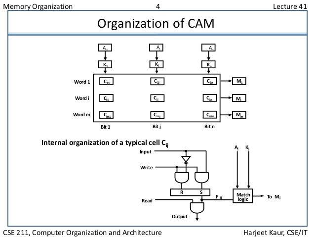 Memory Organization 4 Lecture 41 CSE 211, Computer Organization and Architecture Harjeet Kaur, CSE/IT Organization of CAM ...