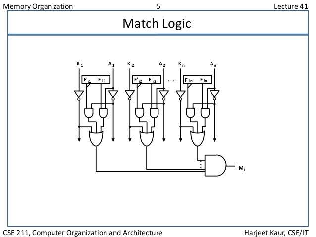 Memory Organization 5 Lecture 41 CSE 211, Computer Organization and Architecture Harjeet Kaur, CSE/IT Match Logic F'i1 F i...