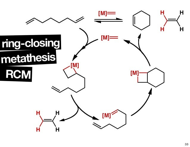 "metathesis nobel Chauvin, grubbs, and schrock receive the 2005 nobel prize in chemistry for the development of the metathesis method in organic synthesis""."