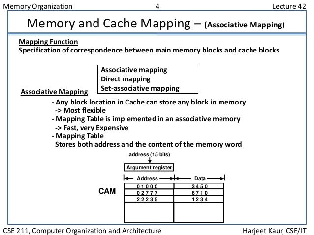 Memory Organization 4 Lecture 42 CSE 211, Computer Organization and Architecture Harjeet Kaur, CSE/IT Memory and Cache Map...