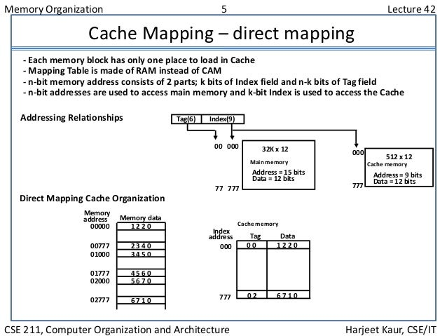 Memory Organization 5 Lecture 42 CSE 211, Computer Organization and Architecture Harjeet Kaur, CSE/IT Cache Mapping – dire...