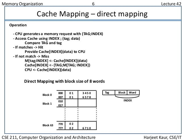Memory Organization 6 Lecture 42 CSE 211, Computer Organization and Architecture Harjeet Kaur, CSE/IT Cache Mapping – dire...