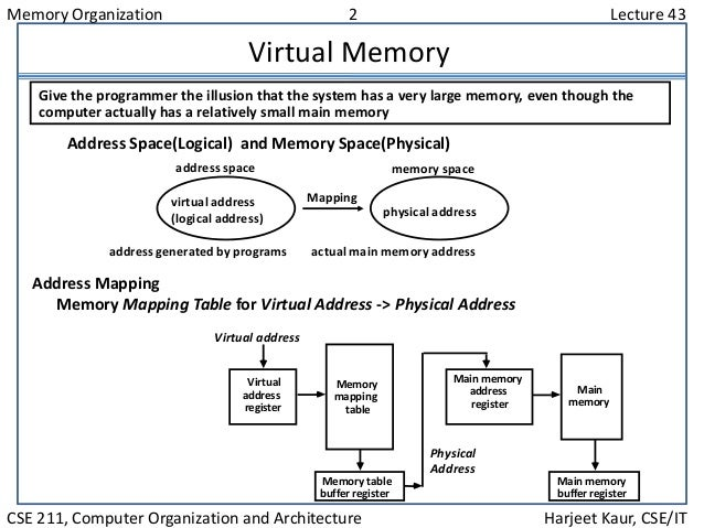 Memory Organization 2 Lecture 43 CSE 211, Computer Organization and Architecture Harjeet Kaur, CSE/IT Virtual Memory Give ...