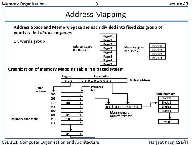 Memory Organization 3 Lecture 43 CSE 211, Computer Organization and Architecture Harjeet Kaur, CSE/IT Address Mapping Orga...