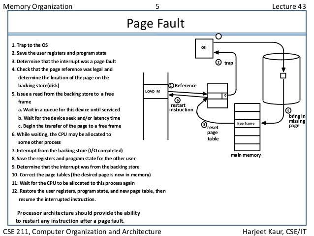 Memory Organization 5 Lecture 43 CSE 211, Computer Organization and Architecture Harjeet Kaur, CSE/IT Page Fault Processor...