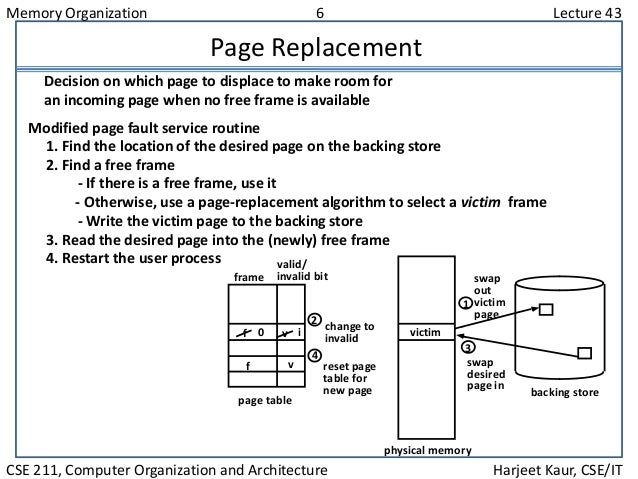 Memory Organization 6 Lecture 43 CSE 211, Computer Organization and Architecture Harjeet Kaur, CSE/IT Page Replacement Mod...