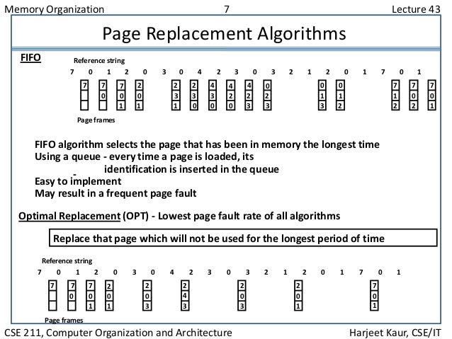 Memory Organization 7 Lecture 43 CSE 211, Computer Organization and Architecture Harjeet Kaur, CSE/IT Page Replacement Alg...
