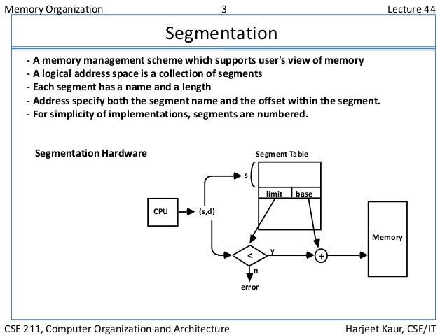 Memory Organization 3 Lecture 44 CSE 211, Computer Organization and Architecture Harjeet Kaur, CSE/IT Segmentation - A mem...
