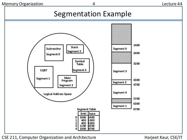 Memory Organization 4 Lecture 44 CSE 211, Computer Organization and Architecture Harjeet Kaur, CSE/IT Segmentation Example...