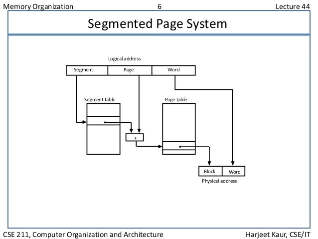 Memory Organization 6 Lecture 44 CSE 211, Computer Organization and Architecture Harjeet Kaur, CSE/IT Segmented Page Syste...