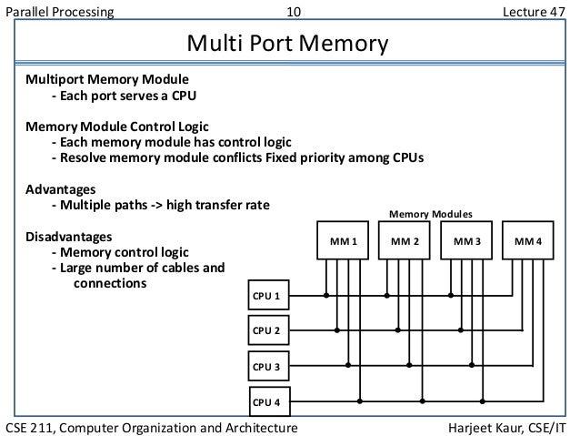 Parallel Processing 10 Lecture 47 CSE 211, Computer Organization and Architecture Harjeet Kaur, CSE/IT Multi Port Memory M...