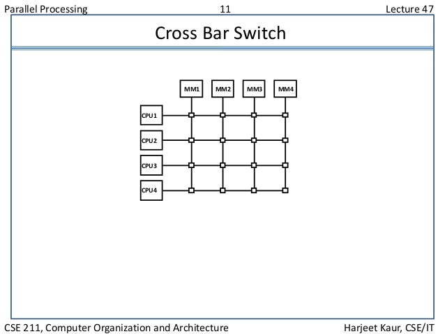 Parallel Processing 11 Lecture 47 CSE 211, Computer Organization and Architecture Harjeet Kaur, CSE/IT Cross Bar Switch MM...