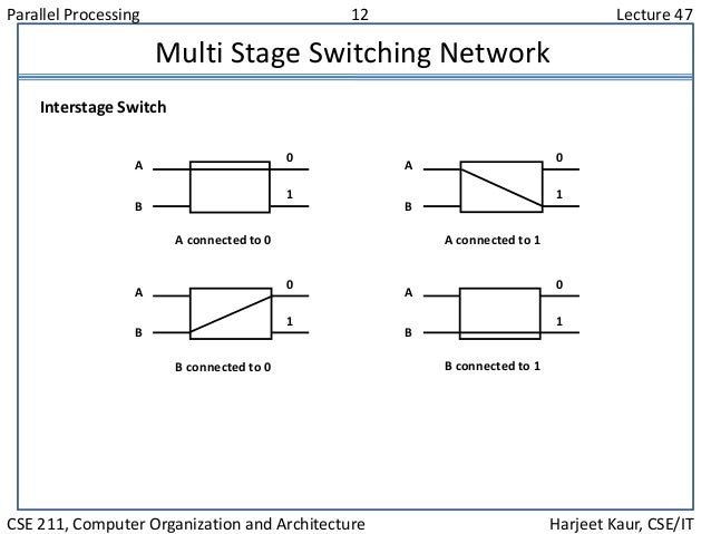 Parallel Processing 12 Lecture 47 CSE 211, Computer Organization and Architecture Harjeet Kaur, CSE/IT Multi Stage Switchi...