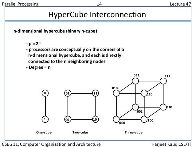 Parallel Processing 14 Lecture 47 CSE 211, Computer Organization and Architecture Harjeet Kaur, CSE/IT HyperCube Interconn...