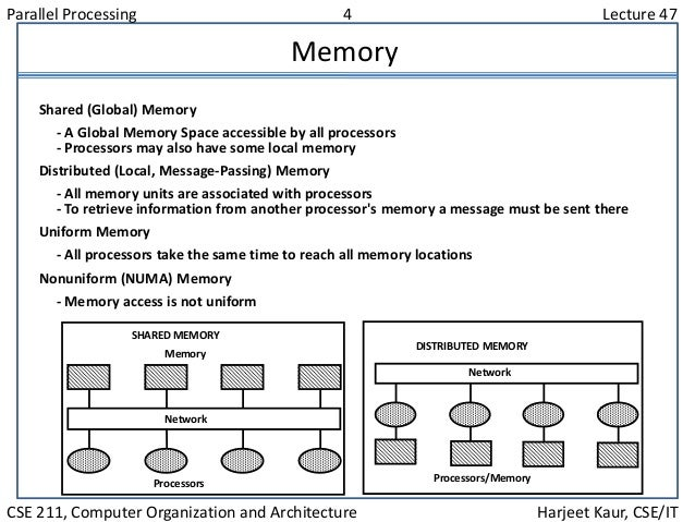 Parallel Processing 4 Lecture 47 CSE 211, Computer Organization and Architecture Harjeet Kaur, CSE/IT Memory Network Proce...