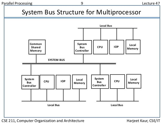 Parallel Processing 9 Lecture 47 CSE 211, Computer Organization and Architecture Harjeet Kaur, CSE/IT System Bus Structure...