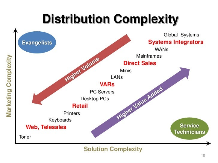 Distribution Complexity                                                                                 Global Systems    ...