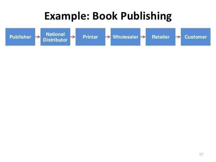 Example: Book Publishing             NationalPublisher                 Printer   Wholesaler   Retailer   Customer         ...