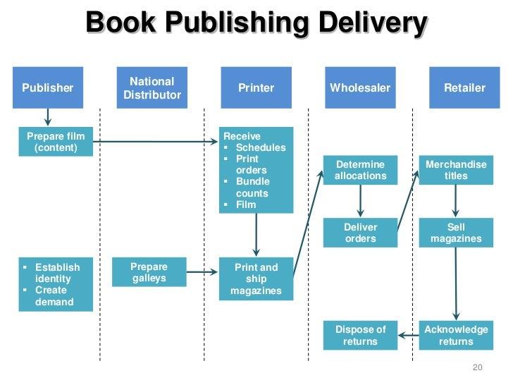 Book Publishing Delivery                  NationalPublisher                        Printer     Wholesaler       Retailer  ...