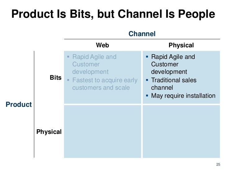 Product Is Bits, but Channel Is People                                         Channel                              Web   ...