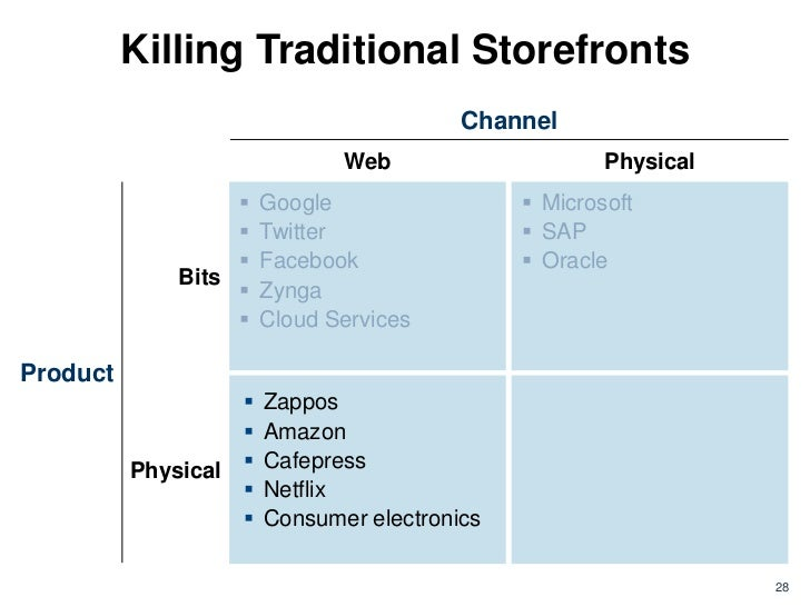 Killing Traditional Storefronts                                         Channel                              Web          ...