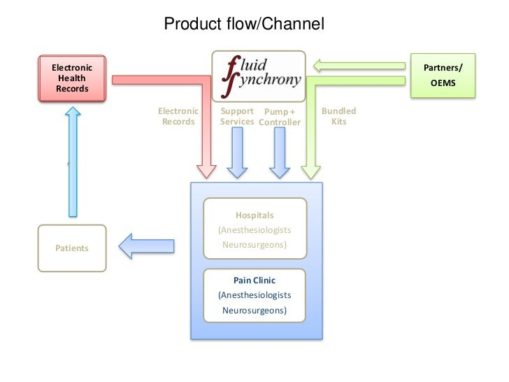 Product flow/ChannelElectronic                                                Partners/  Health                   Fluid Sy...