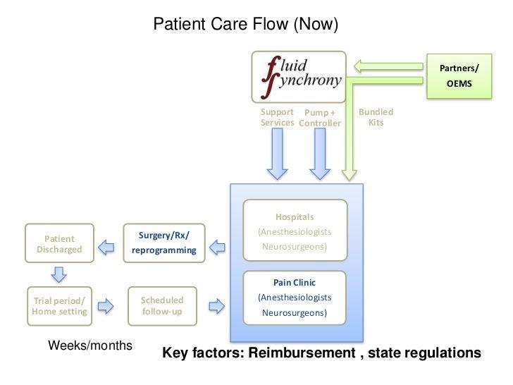 Patient Care Flow (Now)                                                                    Partners/                      ...