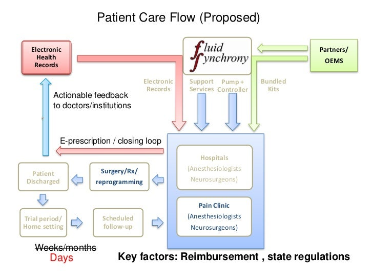 Patient Care Flow (Proposed)  Electronic                                                                      Partners/   ...