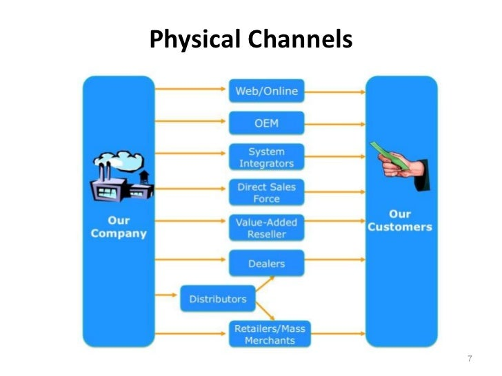 Physical Channels                    7