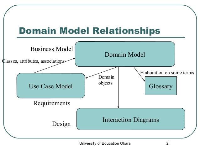 Domain Object Model