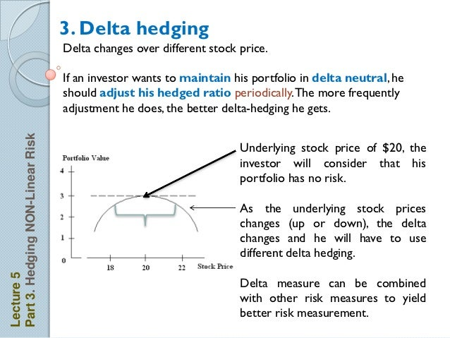 Delta hedging binary option
