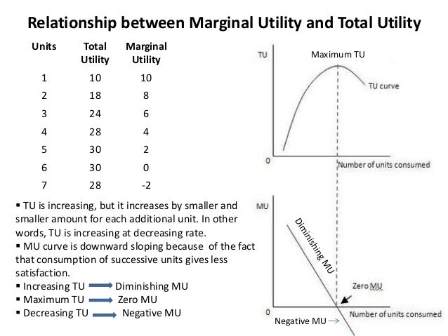 marginal utility and total relationship trust