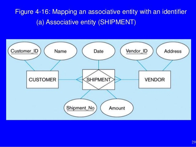 What is associative entity with examples.