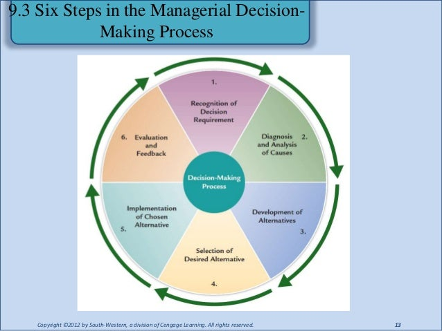 6 distinct phases of decision making Summary of the steps of the ethical decision making process 1 2 gather the facts 3 define the ethical issues 4 identify the affected parties (stakeholders.