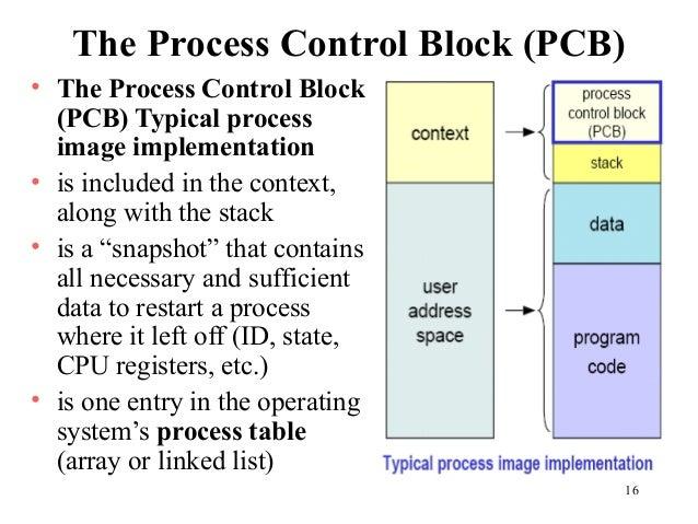 Chapter 3 Principles Process Description and Control - unf.edu