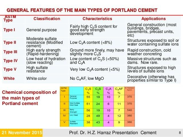 Portland Cement Types : Cement