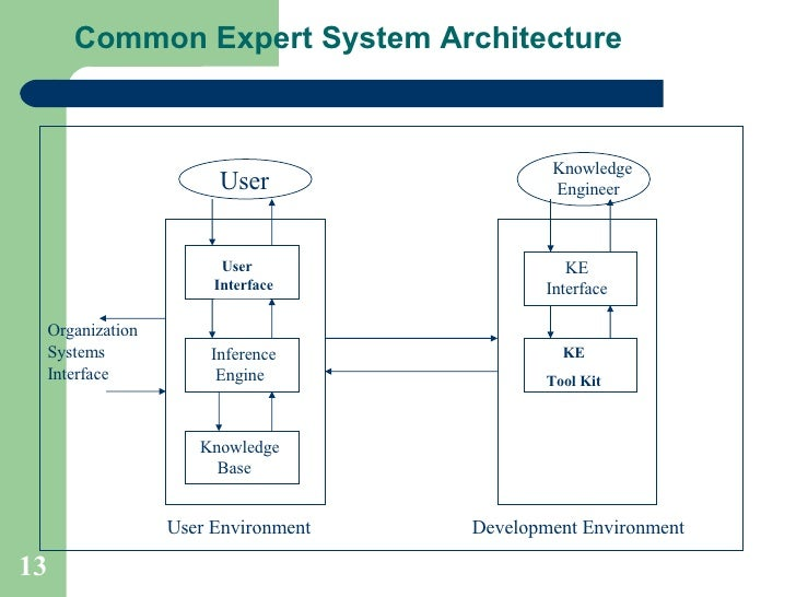 explain knowledge based system explain dss and olap with example A conceptual framework for decision support systems (dss) is developed based  on the dominant  expanded and well-defined framework for categorizing.