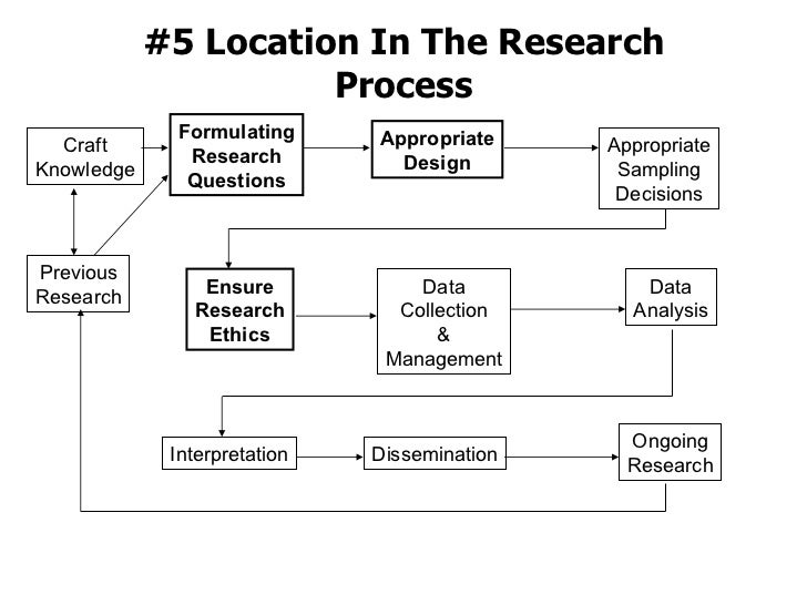 #5 Location In The Research Process Formulating Research Questions Previous Research Craft Knowledge Appropriate Design Ap...