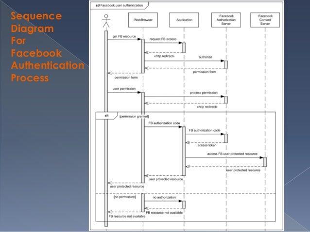 Sequence diagram uml diagram 29 ccuart Gallery