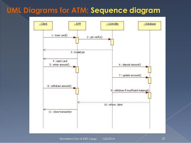 Sequence diagram uml diagram diagrams for atm use case 31 ccuart Gallery