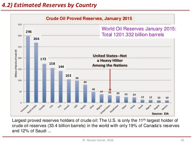 Countries With Largest Oil And Natural Gas Reserves