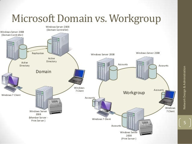 Active Directory Architecture And Design