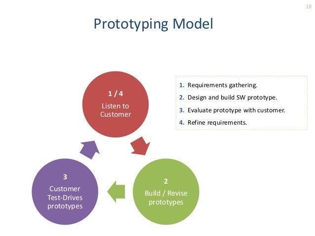 18  Prototyping Model  1 / 4  Listen to  Customer  2  Build / Revise  prototypes  3  Customer  Test-Drives  prototypes  1....
