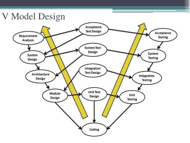 V Model Design
