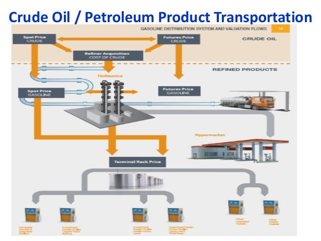 Crude Petroleum And Natural Gas Industry