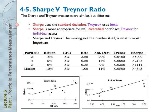 relationship between sharpe ratio and beta